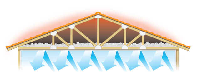 Attic Ventilation Oasis Air Conditioning And
